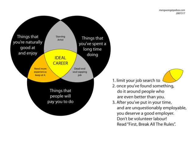 Venn Diagram For Career Advice The Law Office Of Sestino Barone